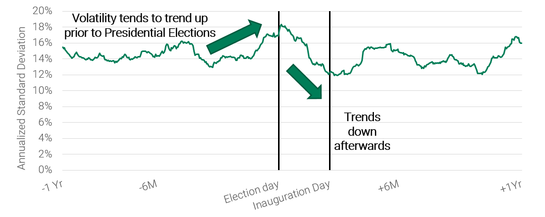Volatility generally increases leading up to the election and begins to subside afterwards when the election-related uncertainty fades.